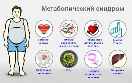 Метаболиечский синдром при диабете
