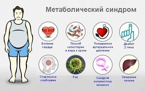 Лаврушка при лечении диабета