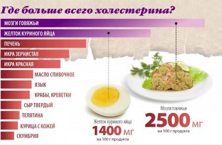 Содержание холестерина в разных продуктах