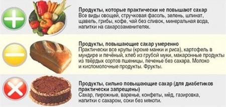 Как продукты влияют на уровень сахара