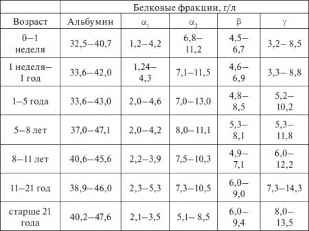 Таблица нормальных показателей альбумина в крови