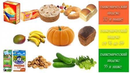 Надо следить за гликемическим индексом продуктов