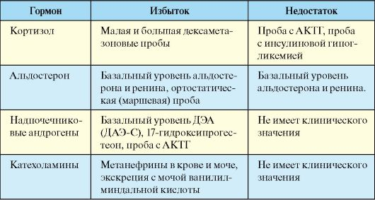 Анализ крови кортизол справка 086у в челябинске