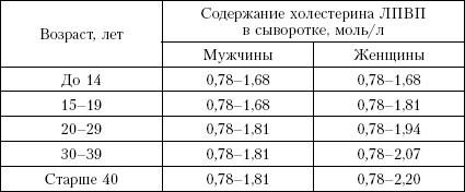 Нормальные показатели холестерина лпвп