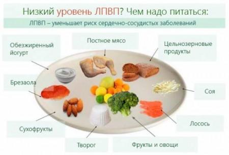 Повышение холестерина диетой