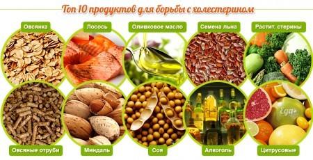 Продукты, гарантирующие снижение холестерина